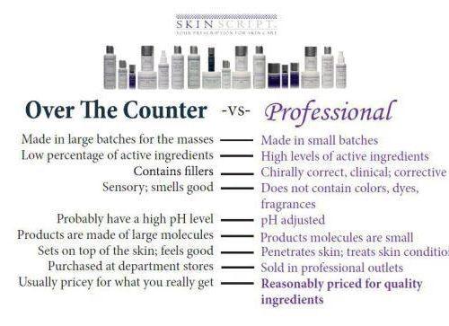 Over the Counter -vs- Professional Skincare