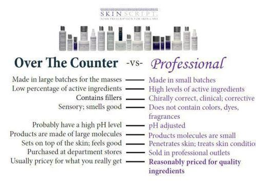 Over the Counter -vs- Professional Skincare