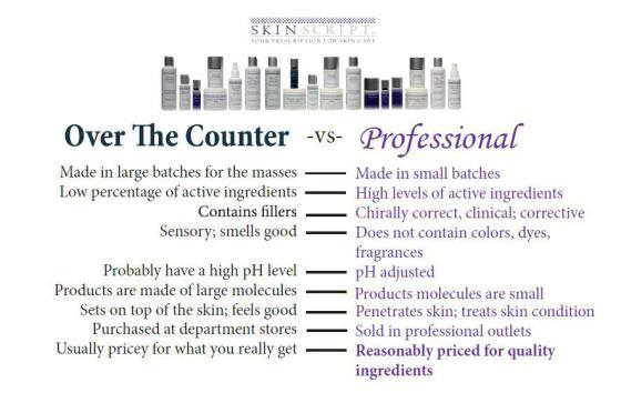 over the counter vs professional products